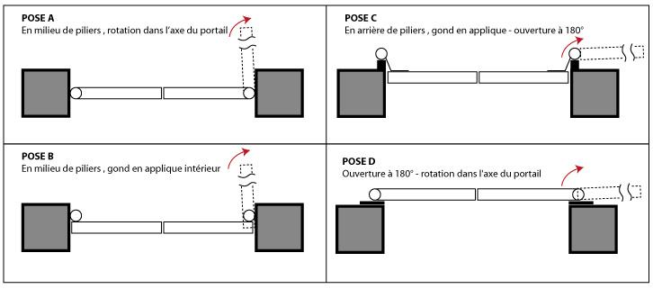 Automatisme de portail pas cher automatisme portail for Dimension portillon